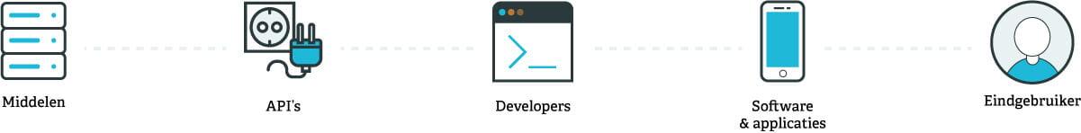 Hoe werkt een API?