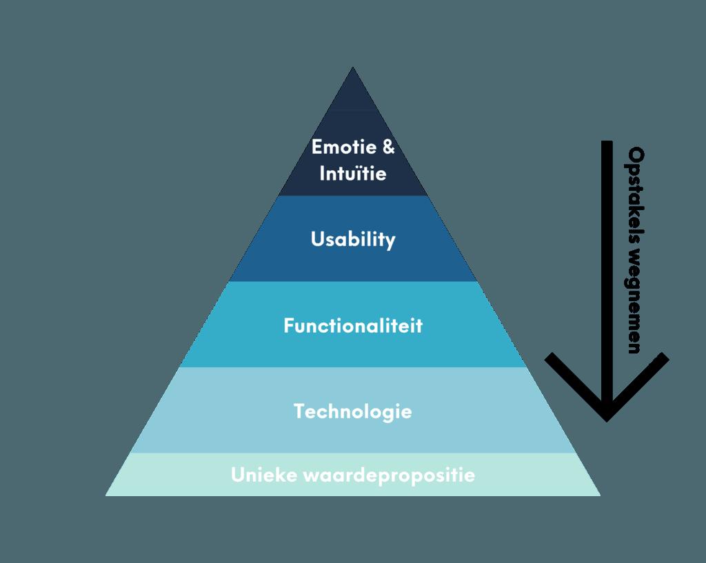 factoren-die-invloed-hebben-op-conversie